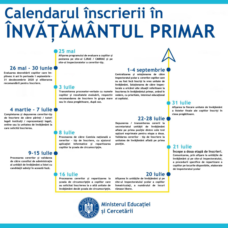 Calendarul inscriere inv primar 2020 grafic